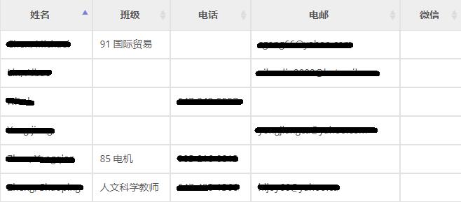 displayed-data