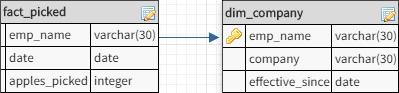 SCD Type 2 data model