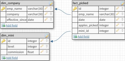 SCD Type 4 data model