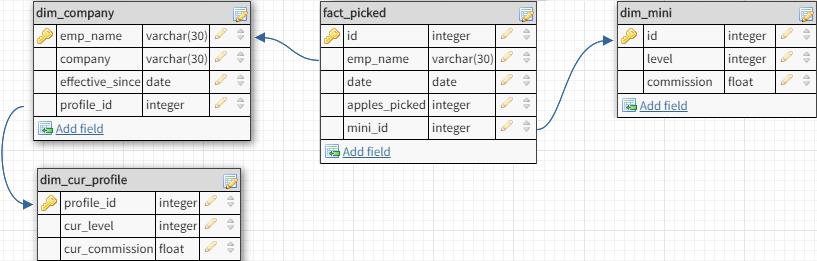 SCD Type 5 data model