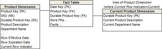 SCD Type 7 data model